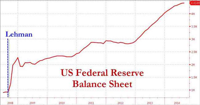 ΗΠΑ – η εξέλιξη του ισολογισμού της FED, μετά τη χρεοκοπία της Lehman Brothers.
