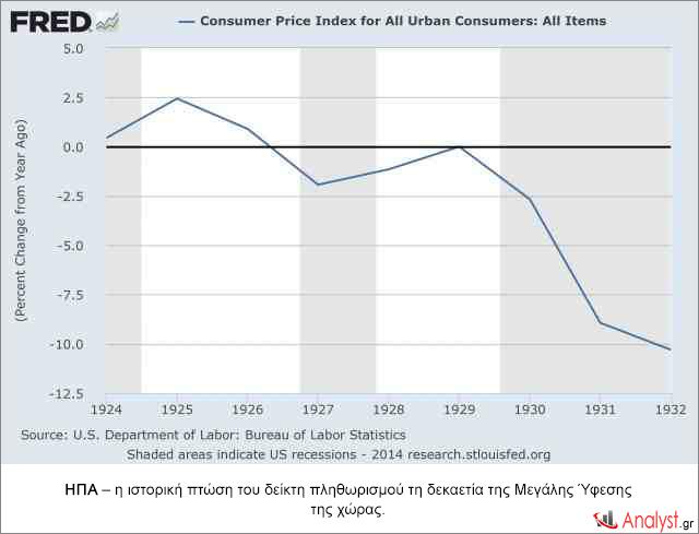 ΗΠΑ – η ιστορική πτώση του δείκτη πληθωρισμού τη δεκαετία της Μεγάλης Ύφεσης της χώρας.