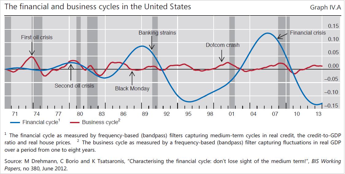 ΗΠΑ – οι επιχειρηματικοί οικονομικοί «κύκλοι» και η αντίστοιχοι χρηματοοικονομικοί.