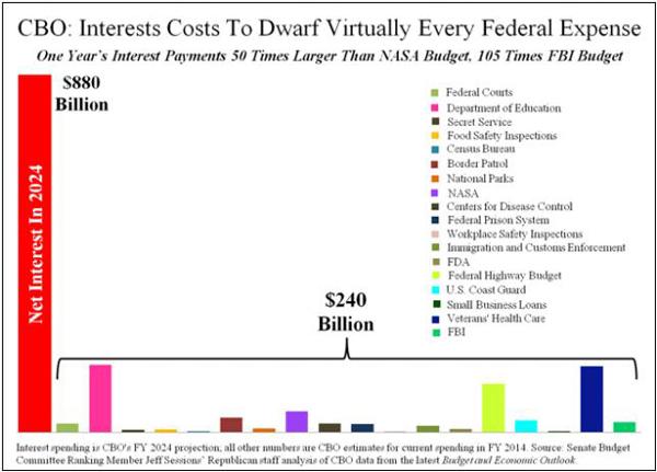 ΗΠΑ – οι καθαροί ετήσιοι τόκοι ύψους 880 δις $, που απορροφούν ένα τεράστιο μέρος των εσόδων της χώρας.