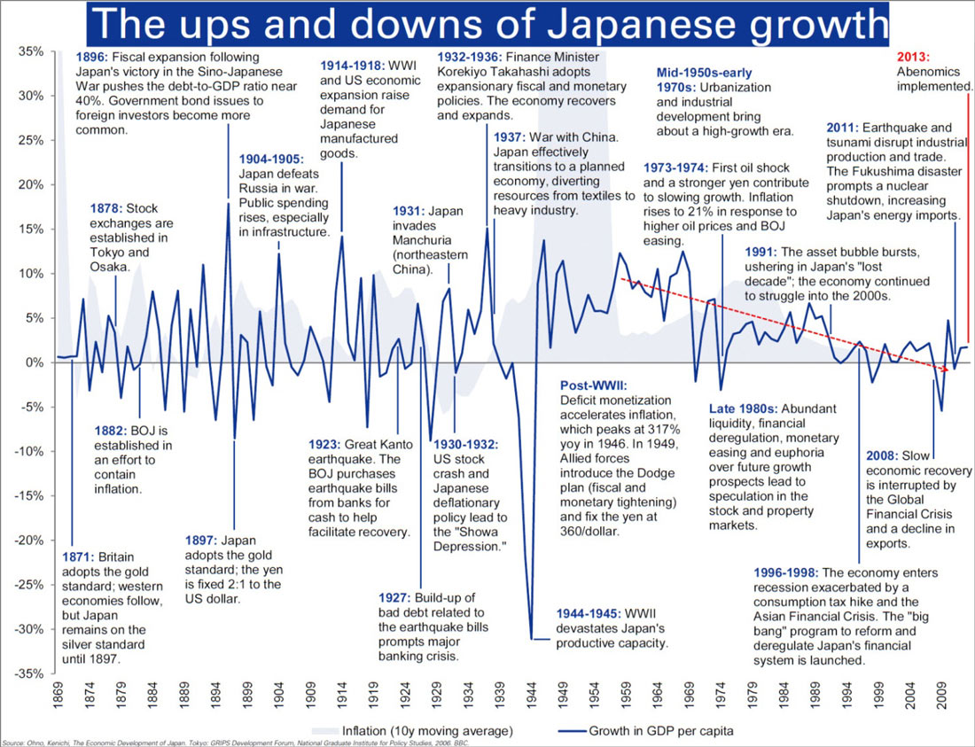 Η διακυμάνσεις στην ανάπτυξη της Ιαπωνίας από το 1869 έως και σήμερα.