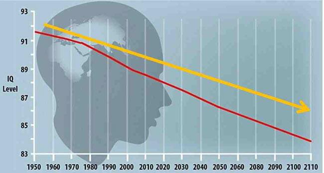 Οι προβλέψεις των ερευνητικών κέντρων για την εξέλιξη του δείκτη IQ στον άνθρωπο.