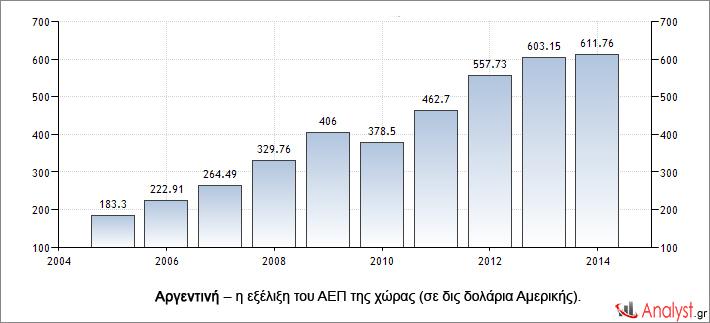 Αργεντινή – η εξέλιξη του ΑΕΠ της χώρας (σε δις δολάρια Αμερικής).