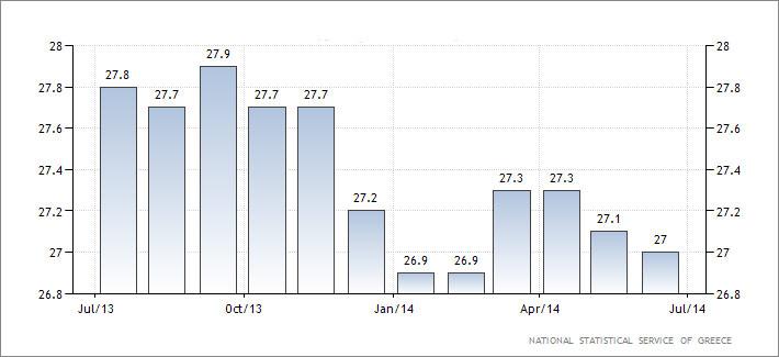 Ελλάδα-–-η-εξέλιξη-της-ανεργίας-στη-χώρα.