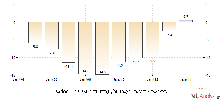 Ελλάδα – η εξέλιξη του ισοζυγίου τρεχουσών συναλλαγών.