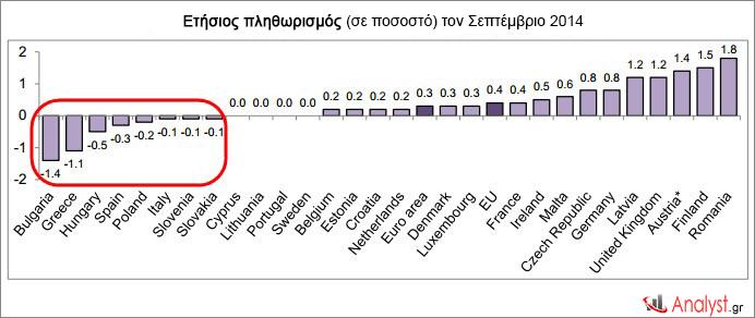 Ετήσιος πληθωρισμός (σε ποσοστό) τον Σεπτέμβριο 2014