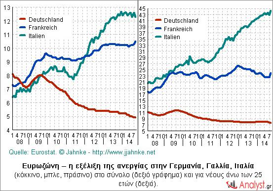 Ευρωζώνη – η εξέλιξη της ανεργίας στην Γερμανία, Γαλλία, Ιταλία