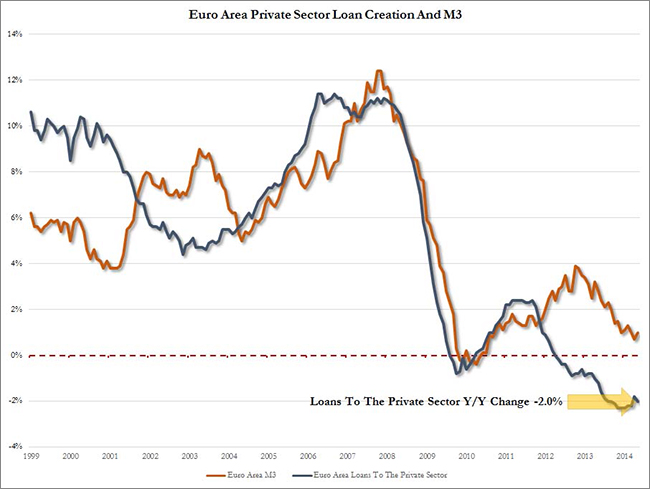 Ευρωζώνη – η συνεχιζόμενη μείωση στο επίπεδο δανεισμού προς τον ιδιωτικό τομέα.