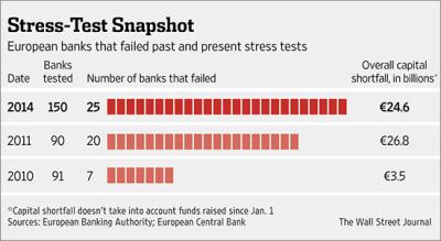 Ευρωπαϊκές Τράπεζες που δεν πέρασαν το stress test