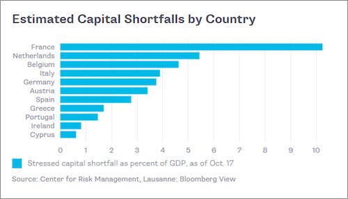 Ευρώπη - το πραγματικό χρηματοδοτικό κενό ανά χώρα