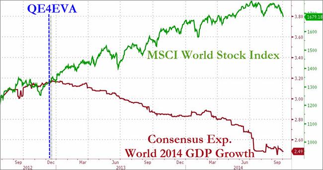 Η εξέλιξη του παγκόσμιου δείκτη μετοχών MSCI World (πράσινο) σε σύγκριση με την εξέλιξη του παγκόσμιου ΑΕΠ (κόκκινο).