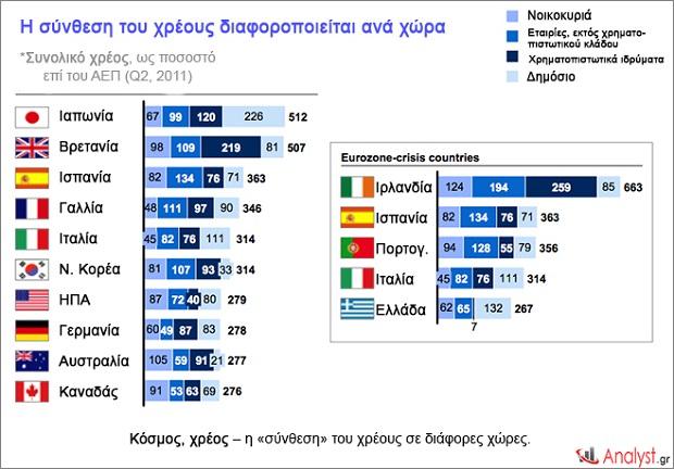 Κόσμος, χρέος – η «σύνθεση» του χρέους σε διάφορες χώρες.2