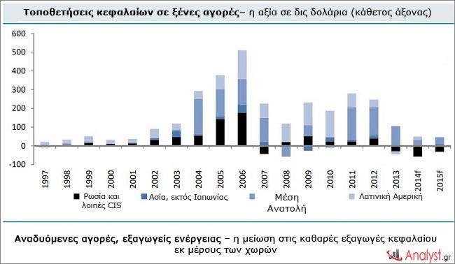 Αναδυόμενες αγορές, εξαγωγείς ενέργειας – η μείωση στις καθαρές εξαγωγές κεφαλαίου εκ μέρους των χωρών