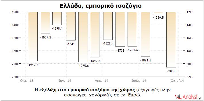 Ελλάδα – η εξέλιξη στο εμπορικό ισοζύγιο της χώρας (εξαγωγές πλήν εισαγωγές, χονδρικά), σε εκ. Ευρώ.