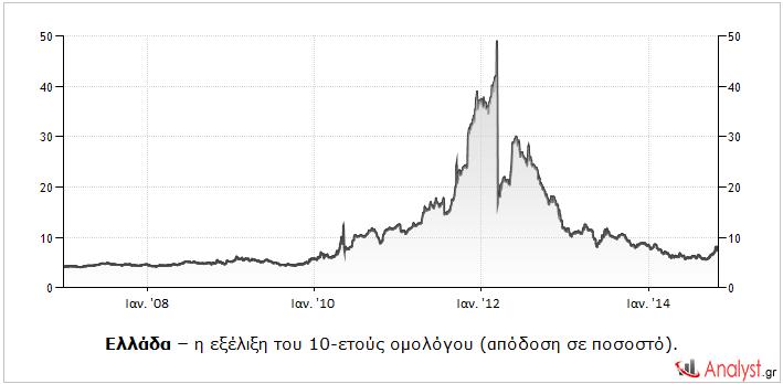 Ελλάδα – η εξέλιξη του 10-ετούς ομολόγου (απόδοση σε ποσοστό).