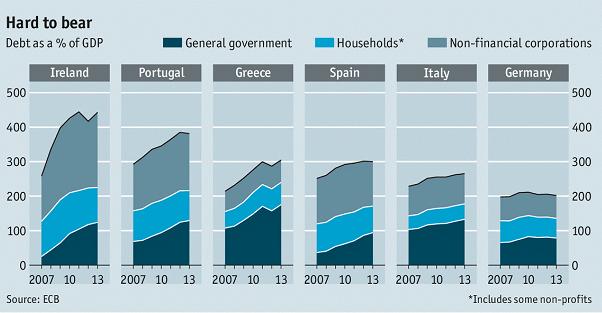 Ευρώπη – το συνολικό χρέος ανά χώρα (και τα «συστατικά μέρη» του), ως ποσοστό επί του ΑΕΠ.