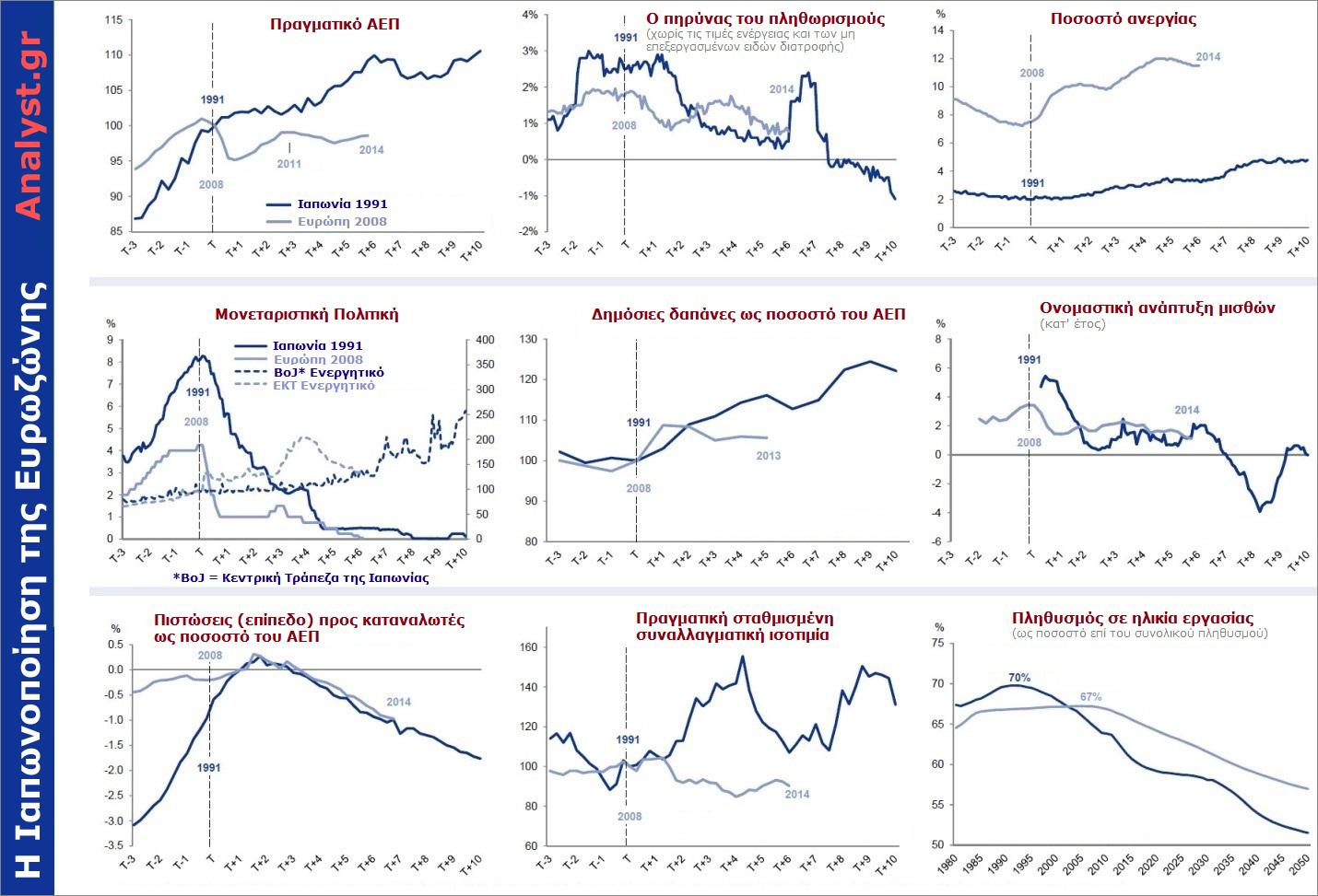 Η-Ιαπωνοποίηση-της-Ευρωζώνης----η-εξέλιξη-των-βασικών-οικονομικών-μεγεθών-της-Ευρωζώνης,-με-τα-αντίστοιχα-της-Ιαπωνίας