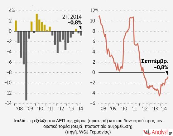 Ιταλία – η εξέλιξη του ΑΕΠ της χώρας και του δανεισμού προς τον ιδιωτικό τομέα.
