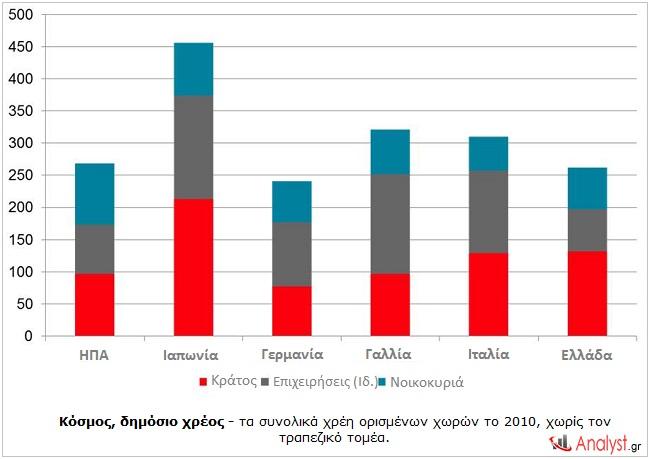 Κόσμος, δημόσιο χρέος - τα συνολικά χρέη ορισμένων χωρών το 2010, χωρίς τον τραπεζικό τομέα.
