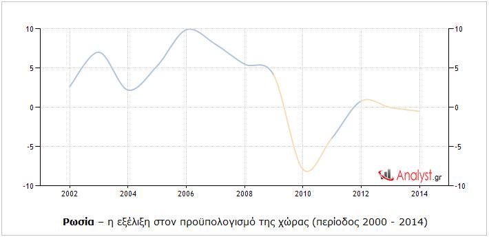 Ρωσία – η εξέλιξη στον προϋπολογισμό της χώρας (περίοδος 2000 - 2014).