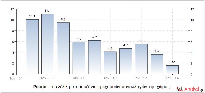 Ρωσία – η εξέλιξη στο ισοζύγιο τρεχουσών συναλλαγών της χώρας