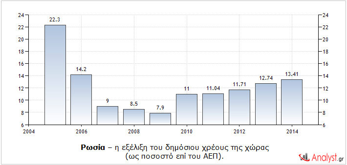 Ρωσία – η εξέλιξη του δημόσιου χρέους της χώρας (ως ποσοστό επί του ΑΕΠ).