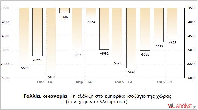 Γαλλία, οικονομία – η εξέλιξη στο εμπορικό ισοζύγιο της χώρας (συνεχόμενα ελλειμματικό).