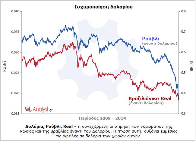 Δολάρια, Ρούβλι, Real – η συνεχιζόμενη υποτίμηση των νομισμάτων της Ρωσίας και της Βραζιλίας έναντι του Δολαρίου.