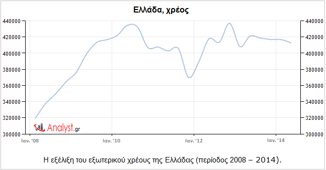 Ελλάδα, χρέος – η εξέλιξη του εξωτερικού χρέους της Ελλάδας (περίοδος 2008 – 2014).