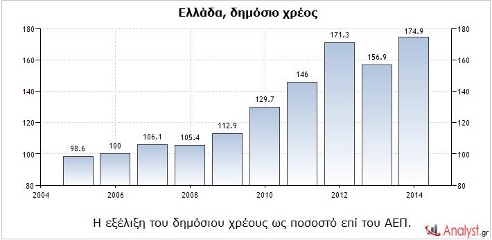 Ελλάδα – η εξέλιξη του δημόσιου χρέους ως ποσοστό επί του ΑΕΠ.