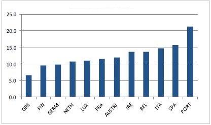 Ε.Ε., ομόλογα – οι αυξανόμενες αποδόσεις ορισμένων χωρών της ένωσης (σε ποσοστό).