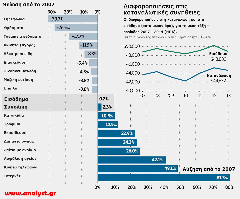 ΗΠΑ-και-οι-διαφοροποιήσεις-στη-κατανάλωση-των-πολιτών-της-και-στο-εισόδημα-αυτών