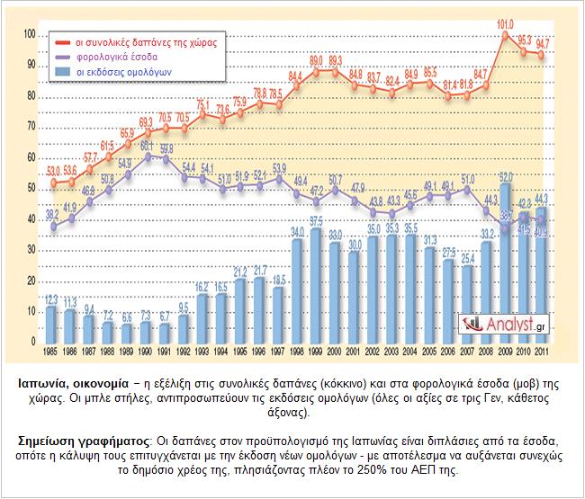 Ιαπωνία, οικονομία – η εξέλιξη στις συνολικές δαπάνες (κόκκινο) και στα φορολογικά έσοδα (μοβ) της χώρας.