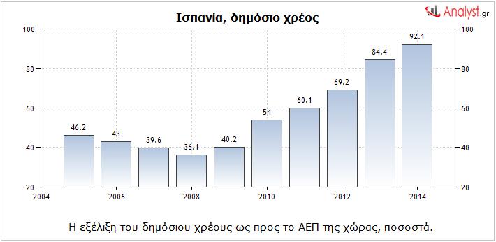 Ισπανία – η εξέλιξη του δημόσιου χρέους ως προς το ΑΕΠ της χώρας, ποσοστά.