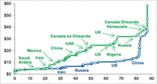 Κόσμος, πετρέλαιο – το κόστος εξόρυξης σε μετρητά για κάθε χώρα, μαζί με τα δικαιώματα (πράσινο) και χωρίς (γαλάζιο).