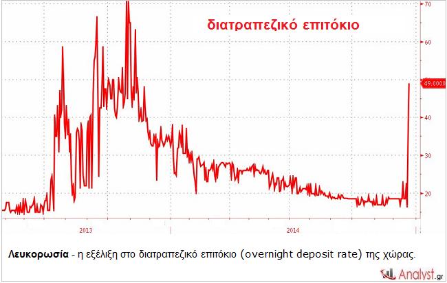 Λευκορωσία - η εξέλιξη στο διατραπεζικό επιτόκιο (overnight deposit rate) της χώρας.