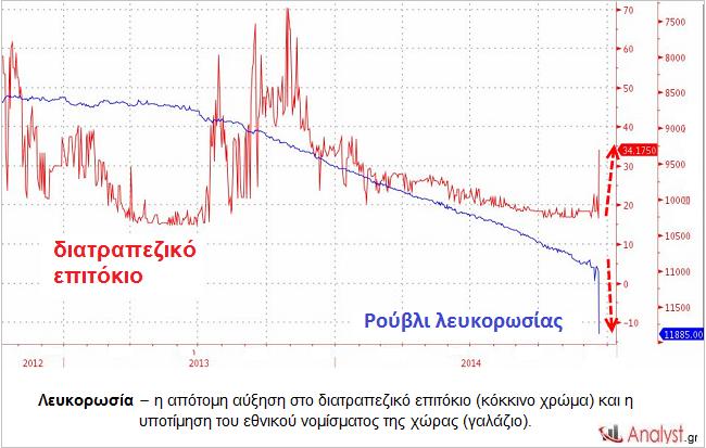 Λευκορωσία – η απότομη αύξηση στο διατραπεζικό επιτόκιο (κόκκινο χρώμα) και η υποτίμηση του εθνικού νομίσματος της χώρας (γαλάζιο).