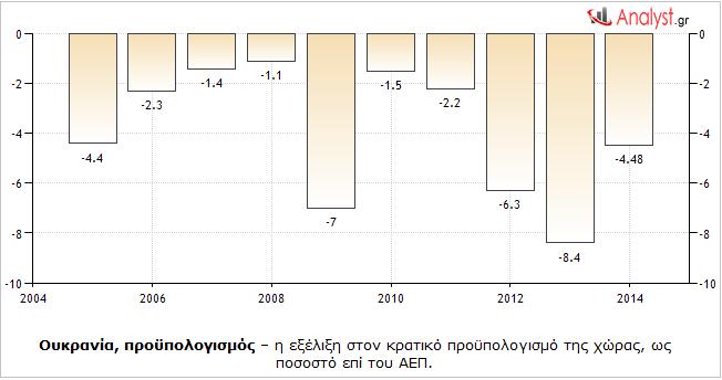 Ουκρανία, προϋπολογισμός – η εξέλιξη στον κρατικό προϋπολογισμό της χώρας, ως ποσοστό επί του ΑΕΠ.