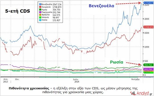 Πιθανότητα χρεοκοπίας – η εξέλιξη στην αξία των CDS, ως μέσον μέτρησης της πιθανότητας για χρεοκοπία μιας χώρας