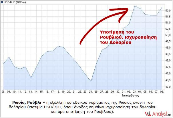 Ρωσία, Ρούβλι – η εξέλιξη του εθνικού νομίσματος της Ρωσίας έναντι του δολαρίου
