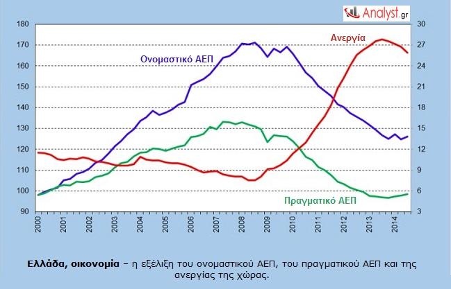 Ελλάδα, οικονομία – η εξέλιξη του ονομαστικού ΑΕΠ, του πραγματικού ΑΕΠ και της ανεργίας της χώρας.