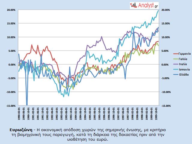 Ευρωζώνη - Η οικονομική απόδοση χωρών της σημερινής ένωσης, με κριτήριο τη βιομηχανική τους παραγωγή
