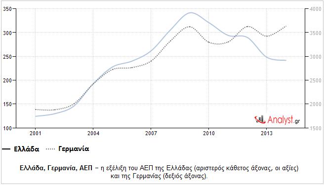 Ελλάδα, Γερμανία, ΑΕΠ – η εξέλιξη του ΑΕΠ της Ελλάδας και της Γερμανίας.