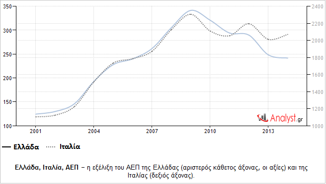 Ελλάδα, Ιταλία, ΑΕΠ – η εξέλιξη του ΑΕΠ της Ελλάδας και της Ιταλίας.