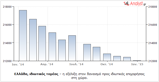 Ελλάδα, ιδιωτικός τομέας – η εξέλιξη στον δανεισμό προς ιδιωτικές επιχειρήσεις στη χώρα.