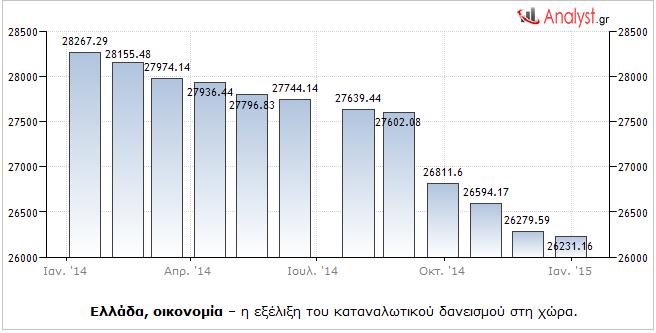 Ελλάδα, οικονομία – η εξέλιξη του καταναλωτικού δανεισμού στη χώρα.