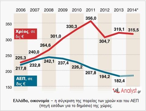 Ελλάδα, οικονομία – η σύγκριση της πορείας των χρεών και του ΑΕΠ (πηγή εσόδων για το δημόσιο) της χώρας.