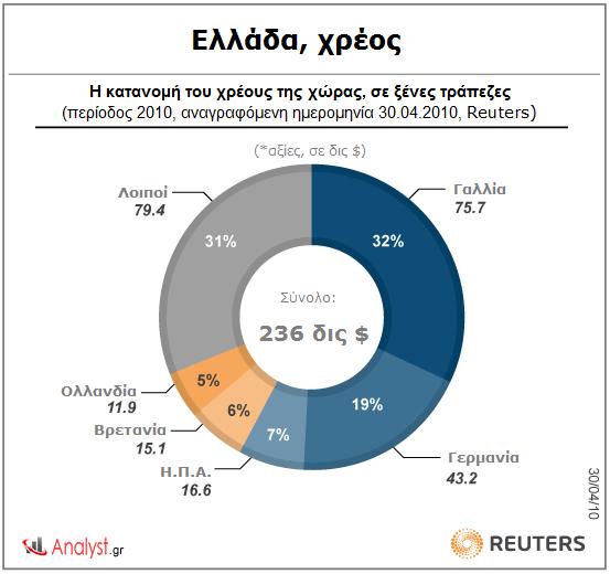 Ελλάδα, χρέος – η κατανομή του χρέους της χώρας, σε ξένες τράπεζες