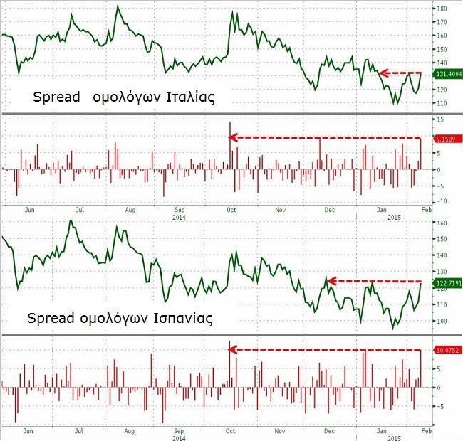 Ιταλία, Ισπανία - η αύξηση στα Spreads των ομολόγων για τις δυο χώρες.