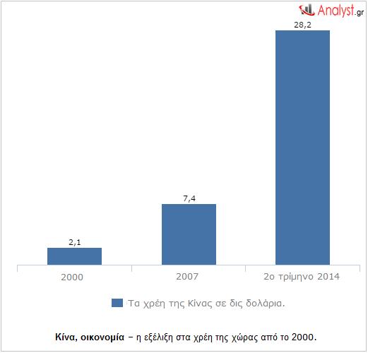 Κίνα, οικονομία – η εξέλιξη στα χρέη της χώρας από το 2000.
